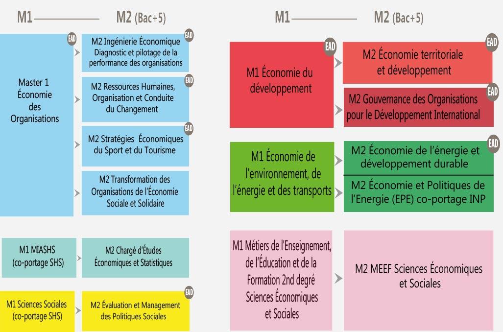 parcours-masters-economie-gestion